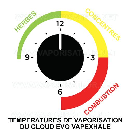 Toutes les températures de vaporisation du Cloud Evo Vapexhale - explication de molette de réglage