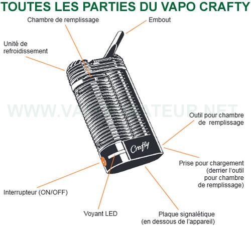Différentes parties composant le vaporizer Crafty