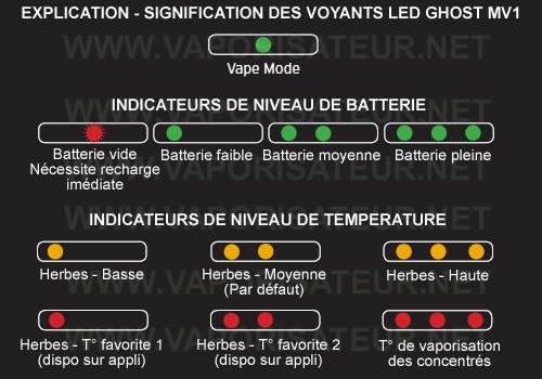 La signification de tous les voyants du vaporizer Ghost MV1