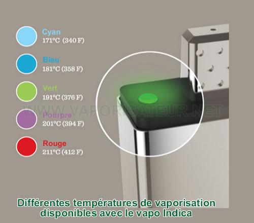 Présentation des différentes températures de vaporisation avec Indica