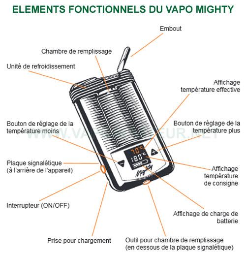 Tous les éléments fonctionnels du vaporizer Mighty de Storz et Bickel