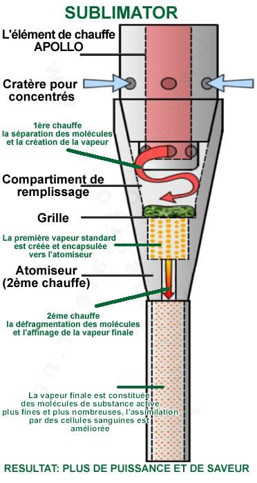 Schéma du principe de fonctionnement du vaporisateur Sublimator