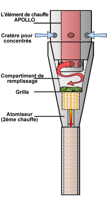 Système de vaporisation du vaporizer Sublimator Dabmaster