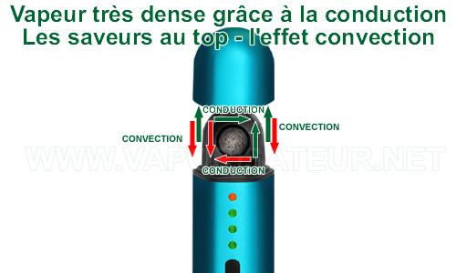 Le système hybride de chauffe du vaporizer portable Vapir Prima
