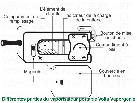 Le schéma de différentes parties composant le vaporisateur Volta Vaporgenie