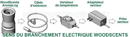 Sens du branchement électrique du vaporisateur log WoodScents - comment mettre en route le vapo