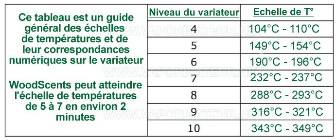 Tableau de correspondances des différentes températures de chauffe WoodScents avec le niveaux indiqués sur le variateur