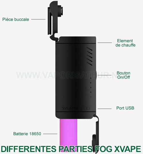 Toutes les parties et zones de fonctionnement du vaporisateur portatif XVAPE Fog